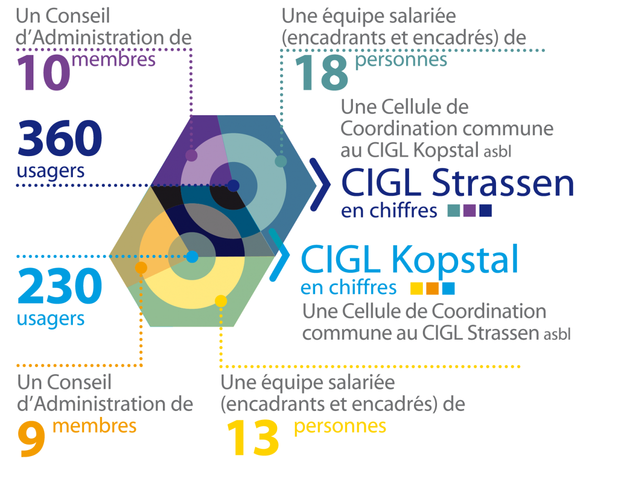 cigl-strassen-kopstal-en-chiffres